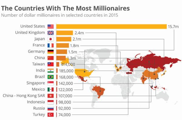 Millions of Millionaires