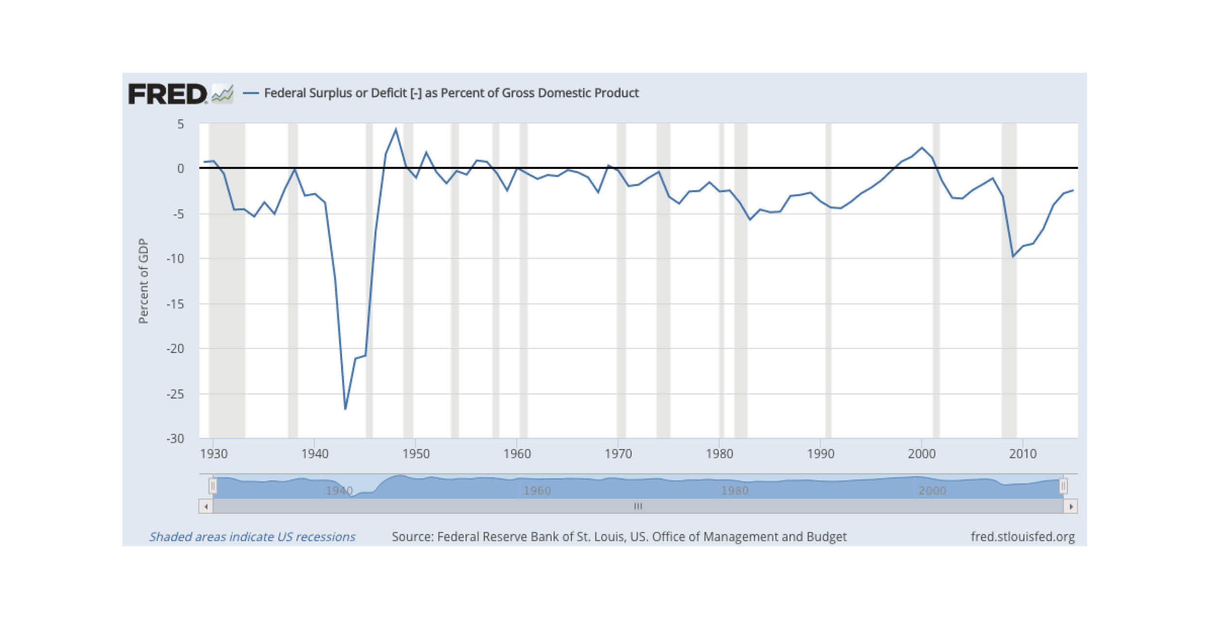 Taxes up, deficits down