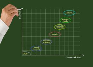 Financial-Risk-graph-chart