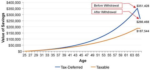Single Parent Debt