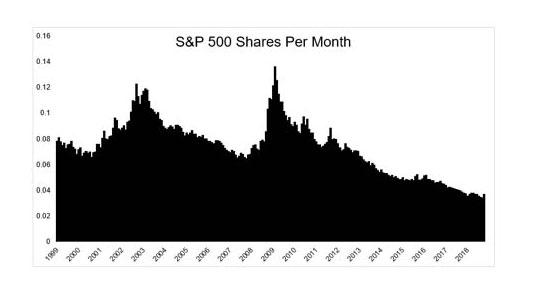 choppy markets graph