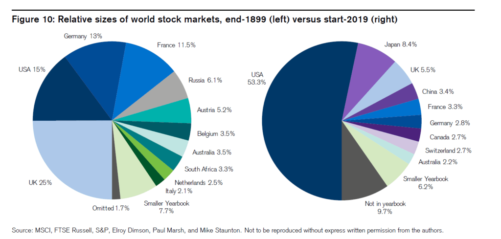 World Stock Markets