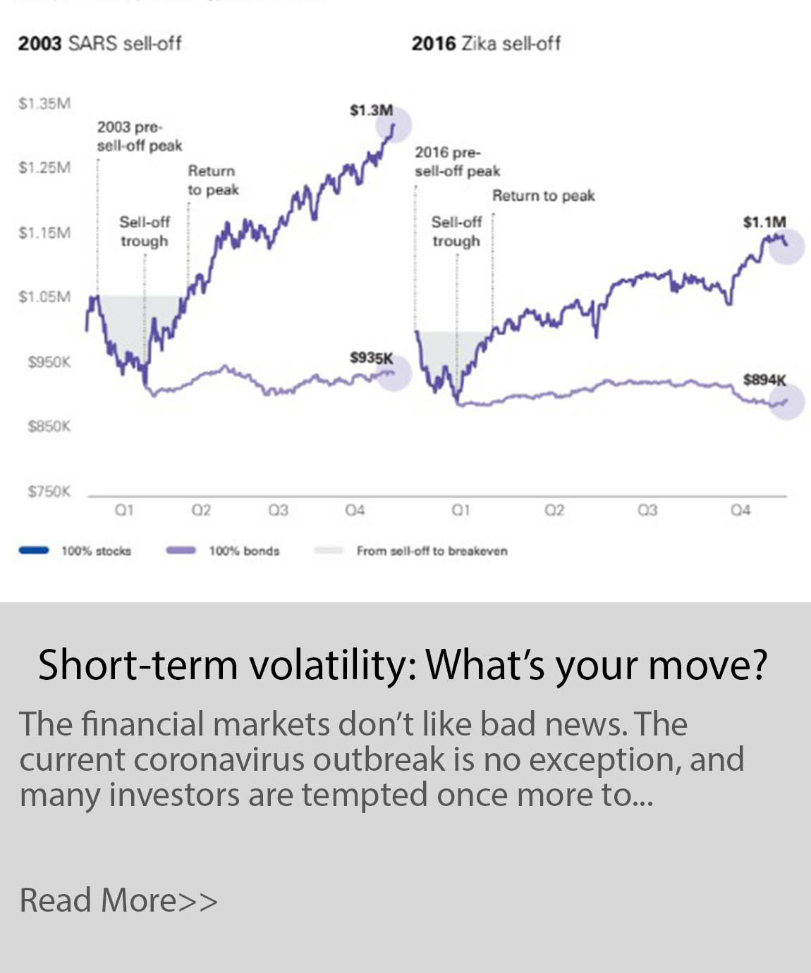 Short-term volatility: What's your move?