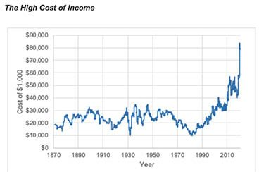 Where to look for inflation: cost of income