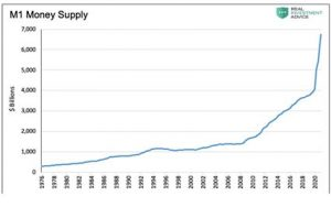 Where to look for inflation: Growth in Money Supply