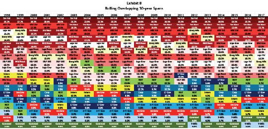 30-year Periodic Tables