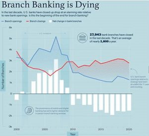 Branch Banking is Dying