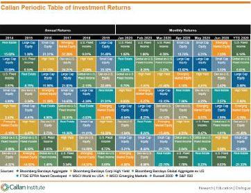 Callan Periodic Table of Investment Returns