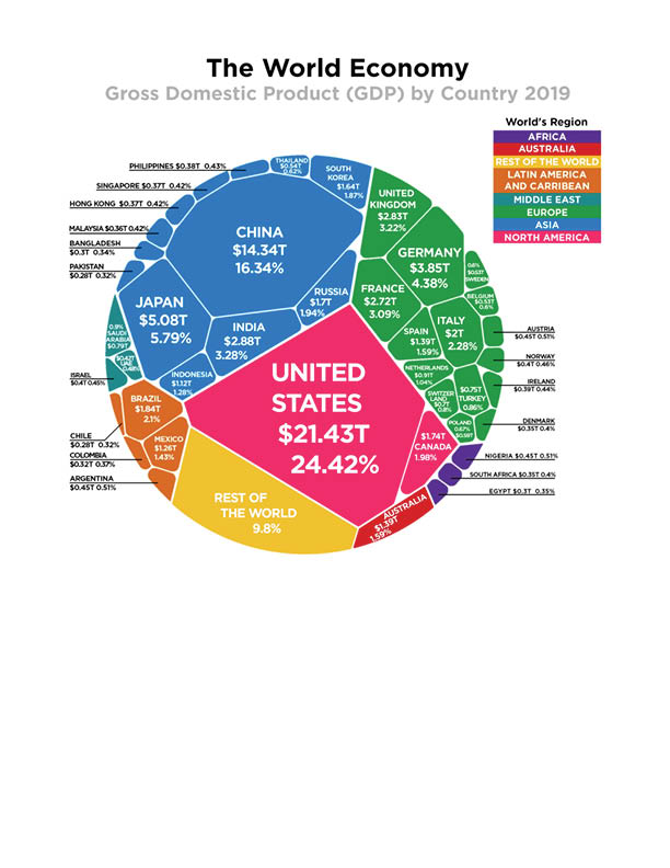 Globe GDP
