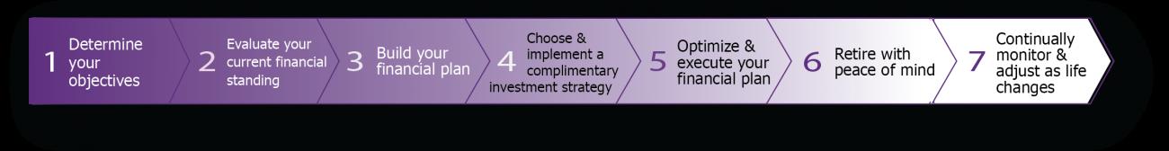 rebel Financial's Retirement Planning Process Timeline