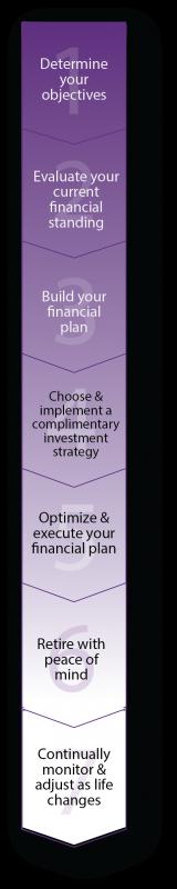 rebel Financial's Retirement Planning Process Timeline Vertical
