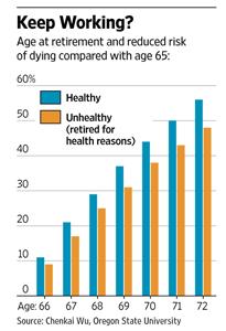Work Longer, Live Longer