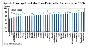 Where Have All the Male Workers Gone? Graph2
