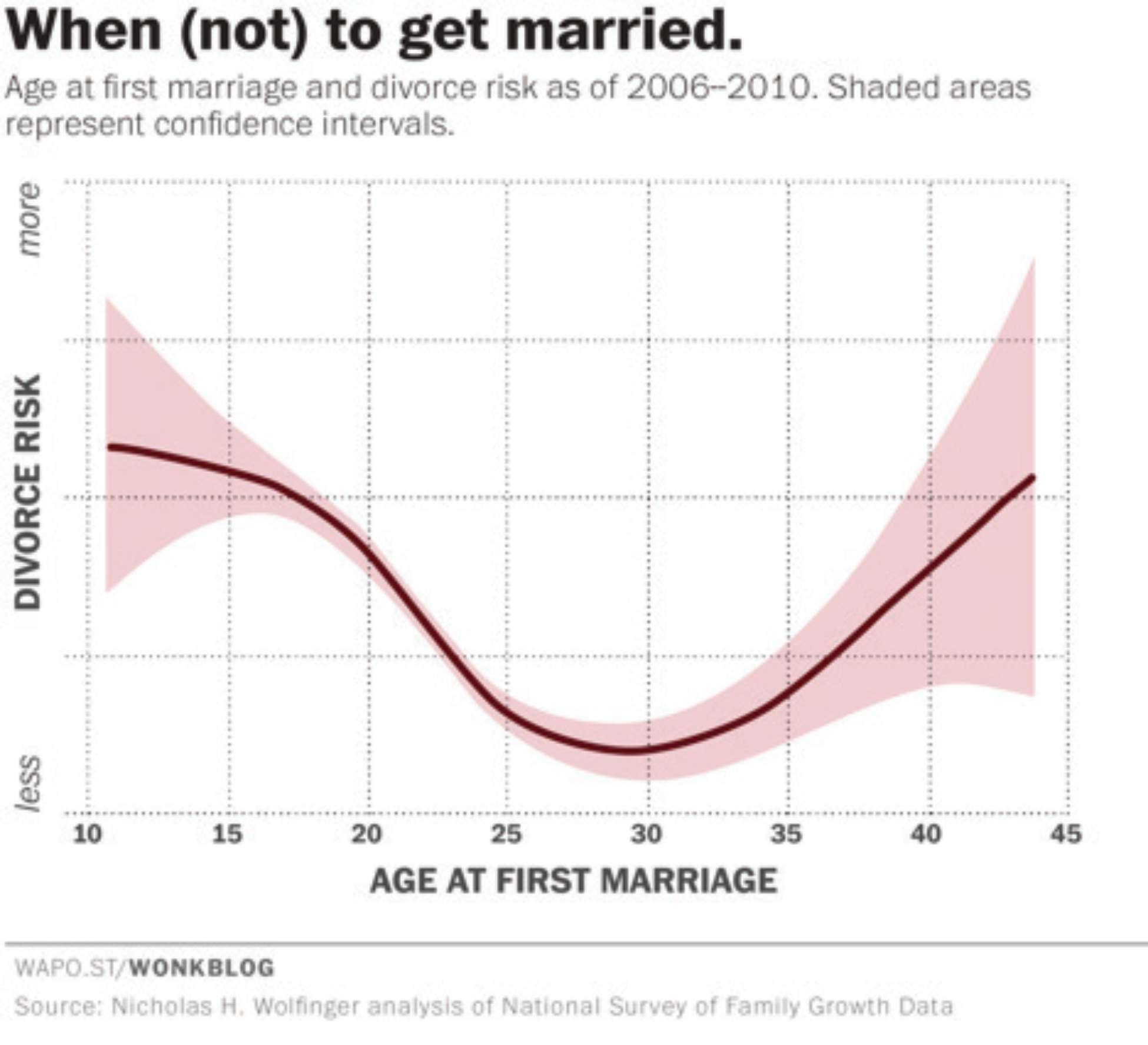 Does When You Marry Affect Your Chances of Divorce?